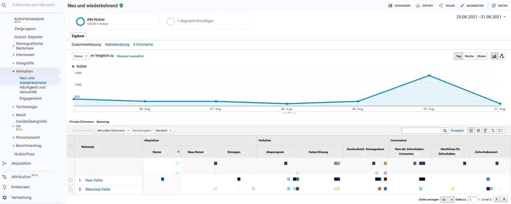 google-analytics-nutzertyp-neu-und-wiederkehrend